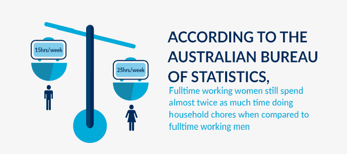women do more housework than men